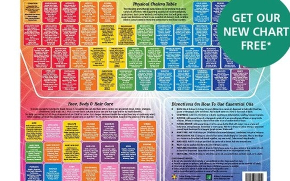Holistic Aromatherapy Chart by Info@ashburys com in
