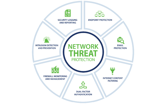 Network Threat Protection by CoNetrix in Lubbock, TX - Alignable