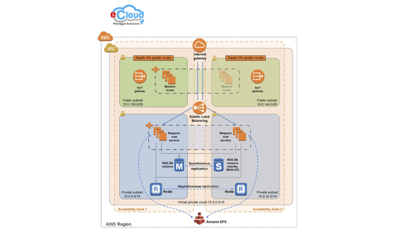 AWS Professional Services by ECloud Managed Solutions in
