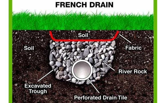 Drainage Solutions by Straight Line Foundation Repair